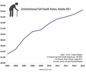 Wrongful Death From Falls Rates CDC